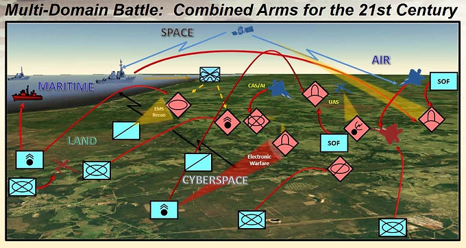 Sea-Air-Land Battle Doctrine