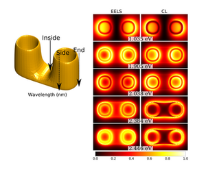 Plasmon resonances in split ring resonators