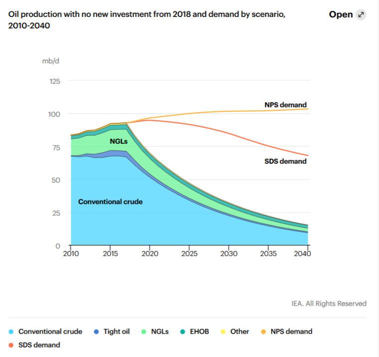 petrole production investissement demande scénario 2040