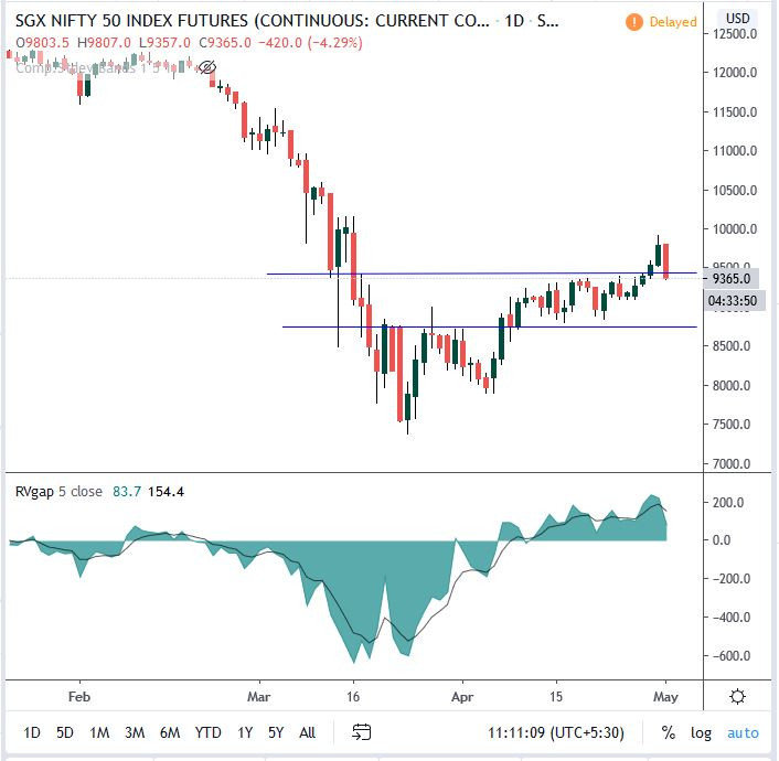 SGX Nifty-  Dark cloud cover & Break out failure