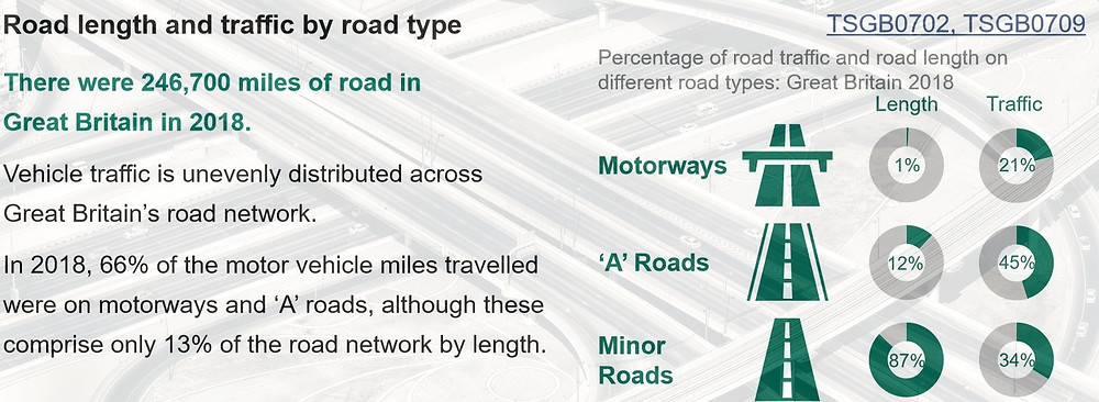 Road length and traffic by type statistics. Percentage of road traffic and road length on different road types