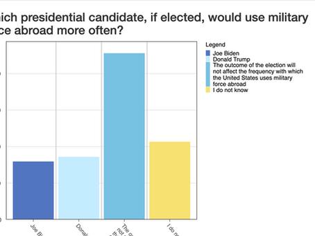 IR Scholars predict Biden Foreign Policy