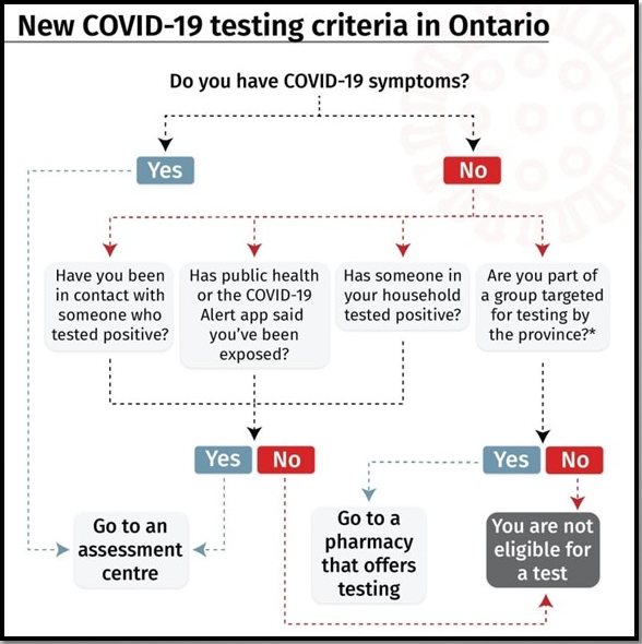 COVID-19-SECOND WAVE AND ONTARIO TESTING GUIDELINES