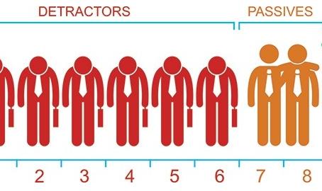 Tudo sobre NPS: Como calcular, classificações e vantagens
