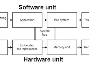 Embedded Systems: Architecture