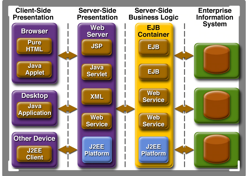 Enterprise Application Model