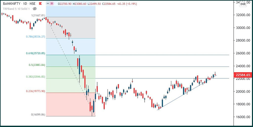 Bank Nifty: Breakout & then a shooting star
