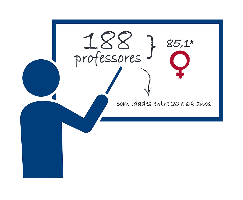 Pesquisa com 188 professores do ensino fundamental de escolas públicas e particulares do estado do Rio de Janeiro com idades entre 20 e 68 anos (85,1% mulheres)