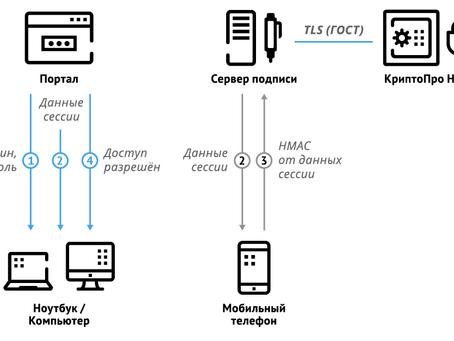 Мобильная электронная подпись: российские реалии