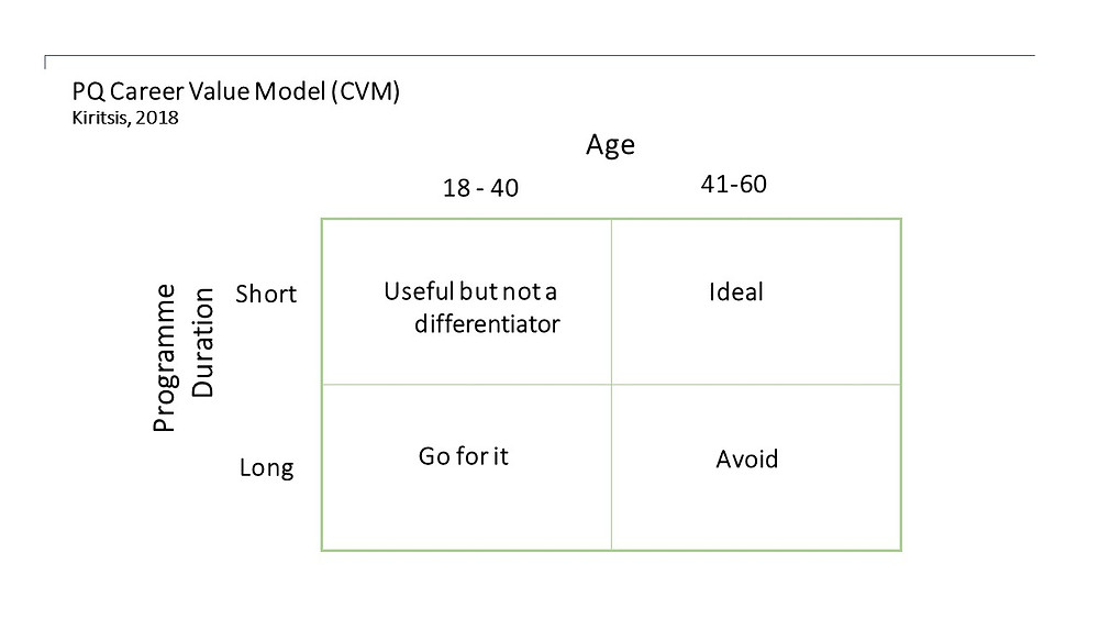 "A PQ Career Value Model  (CVM) Bite Size management thoughts by Dr. Constantine ""Dino"" Kiritsis"