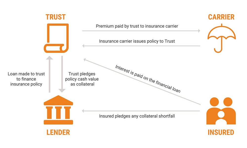 Chart of Premium Finance Life Insurance
