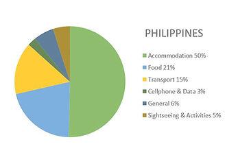 Philippines Budget Report (56 nights) 2019