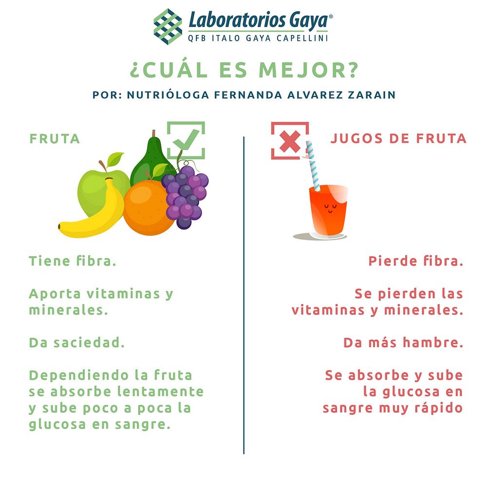 Consejo de salud  | Laboratorios Gaya | Puebla