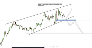 GBPCHF bearish movement. Break of downward channel