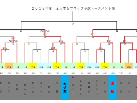全日本5B予選T【準々決勝結果】★中央大会出場決定★
