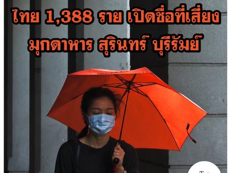 อีสานติดโควิด-19 แล้ว 66 ทั่วประเทศ 1,388 ราย สุดสัปดาห์นี้เสียชีวิตเพิ่ม 2 ราย