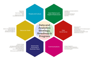 Modern Data Analytics Data Analytics Strategy Framework