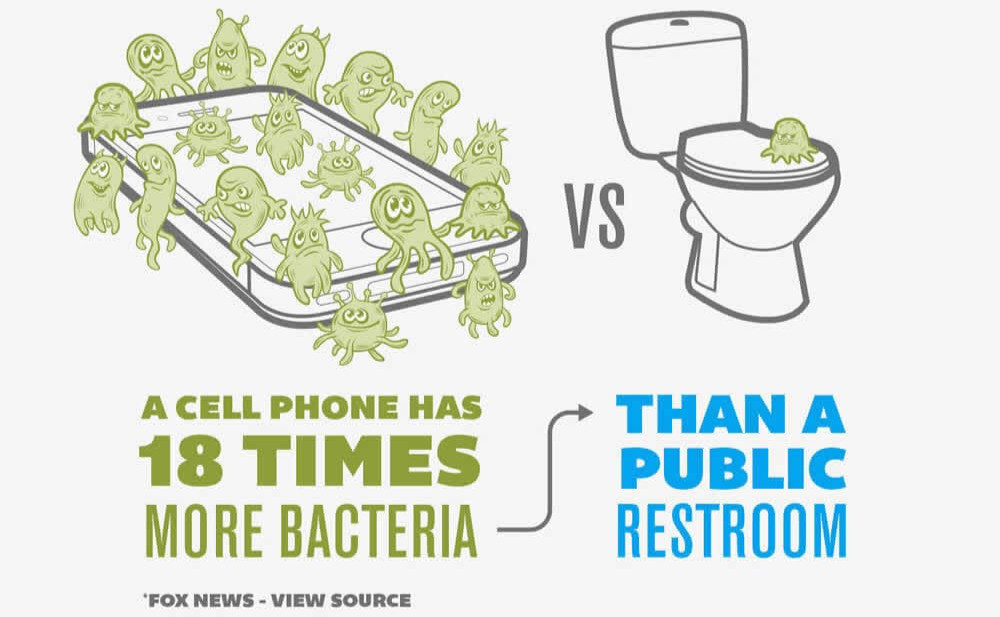 phone hygiene 18 times more bacteria than public restrom