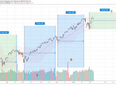 Dissecting the trio of SPX, SSECOMP & STI