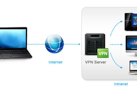 How a VPN Works: Simplified