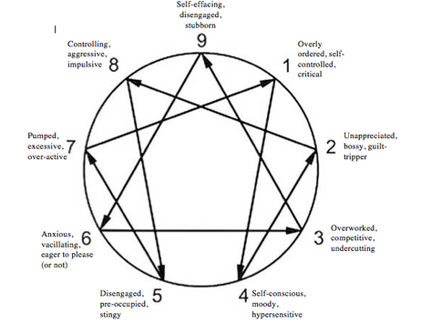 The Enneagram and Addiction part 3