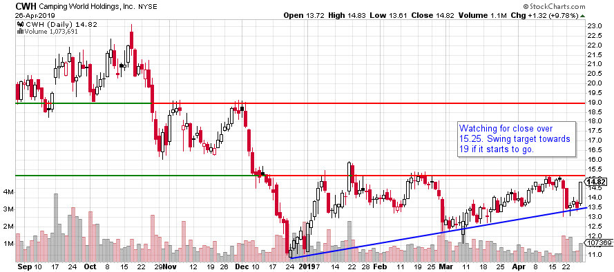CWH Camping World Stock Chart