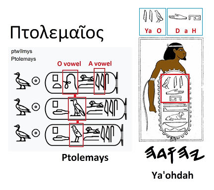 YA'OH in Egyptian Texts