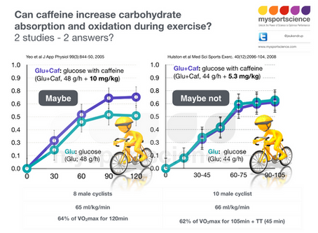 Can caffeine improve absorption of carbs?