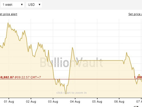 Gold Prices and Silver Prices Charts