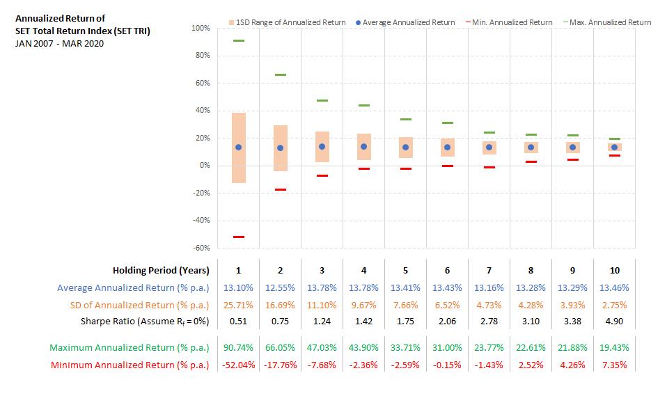 สถิติผลตอบแทนเฉลี่ยต่อปี ตามจำนวนปีที่ถือครองของ SET Total Return Index