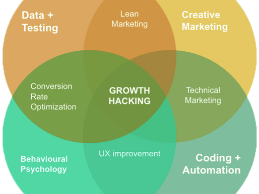 The Ultimate Guide to Growth Hacking Your Startup