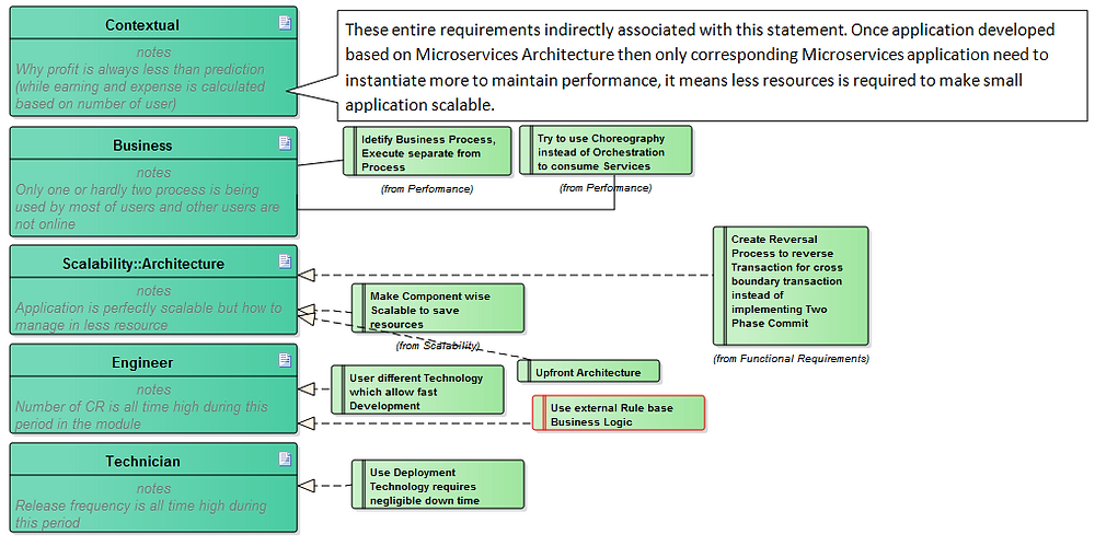 Figure 4: Stakeholders Problem statement and associated Requirements