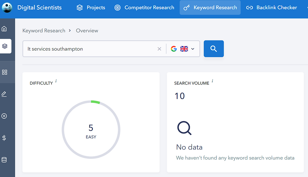SEO Laboratory Keyword Research Tool. Example of low search volume keyword
