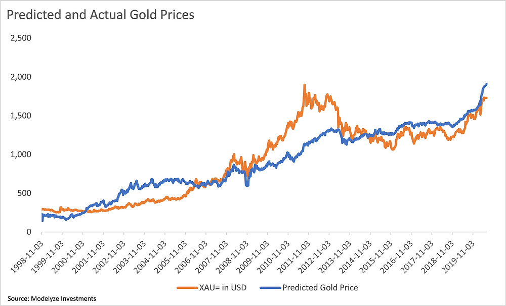 Regression and Gold Price Forecast