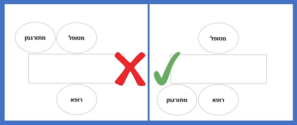 שני איורים של מצב מיקומים אפשרי לרופא, למטופל ולמתורגמן. מימין האיור הנכון, של המתורגמן לצד הרופא; משמאל איור של מצב לא רצוי, בו המתורגמן לצד המטופל