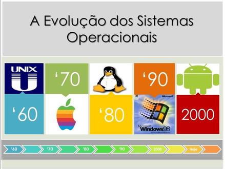 A evolução dos Sistemas Operacionais com o passar dos anos