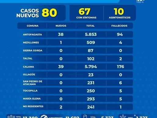 REPORTE REGIONAL COVID-19. CASOS BAJAN NOTABLEMENTE EN LA SEGUNDA REGIÓN. ANTOFAGASTA LLEGA A 38