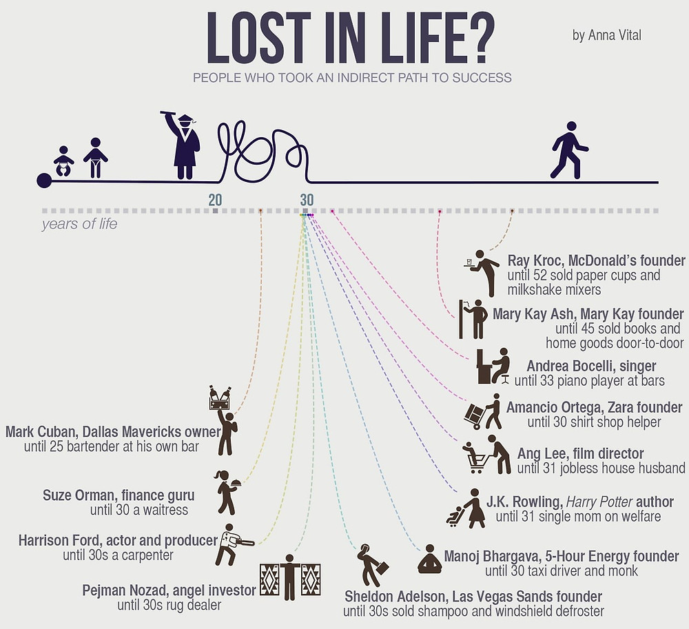 Infographics. Lost in Life? People who took an indirect path to success. It is never too late to find your purpose for existing. Global Warming. Tree Planting. Climate Coping.