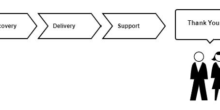 Бизнес-аналитик в продукте и в аутсорсе: в чем отличие?