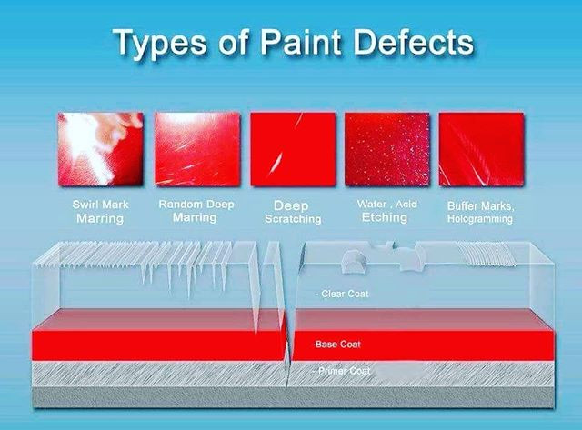Types of Paint Defects on your vehicle.
