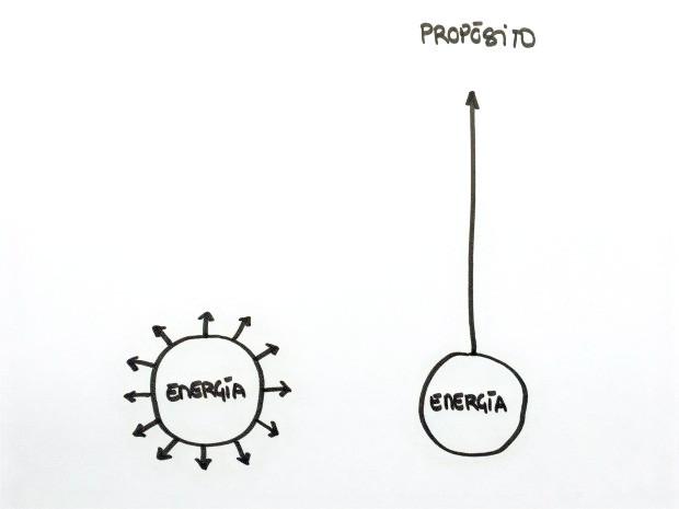 Cómo invierte su energía un No Esencialista (izquierda) vs Esencialista (derecha)