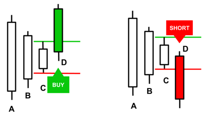 Inside Bars, Candlestick Patterns