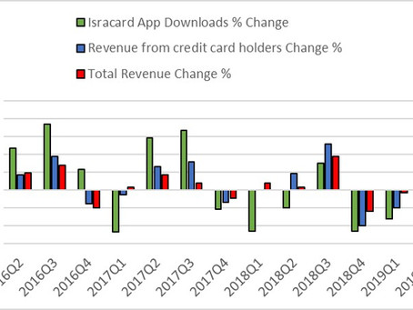 Using App Downloads to Predict Quarterly Financials for Isracard Ltd.