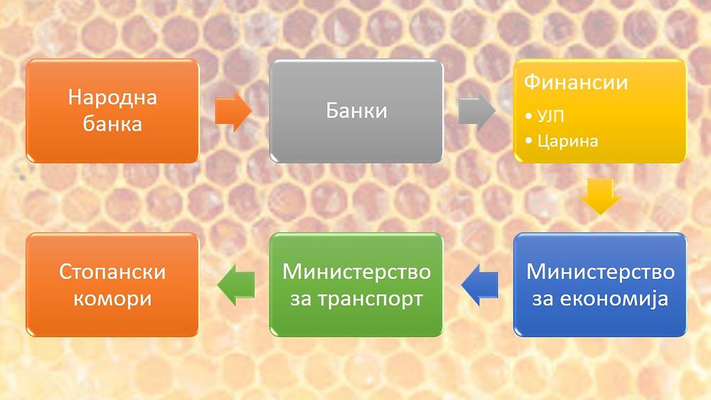 Листа на институции со кои се планира да се координираат за подобрени услови