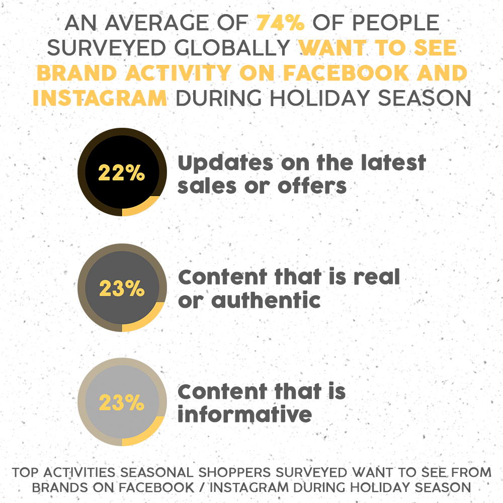 Top activities seasonal shoppers want to see from brands on facebook/instagram during holiday season chart