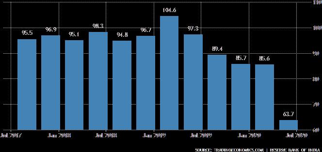 Consumer Confidence in India