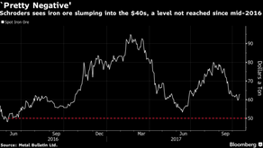 Iron Ore Seen Back in $40s as China Challenges Loom in 2018