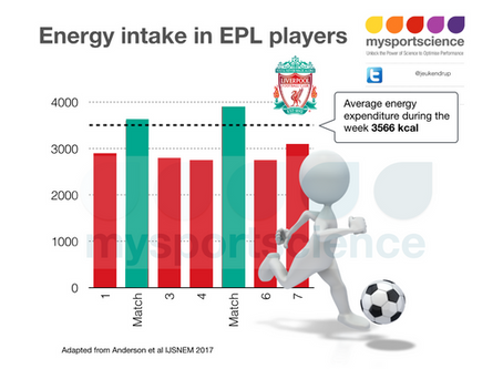 Intake of English Premier League soccer players