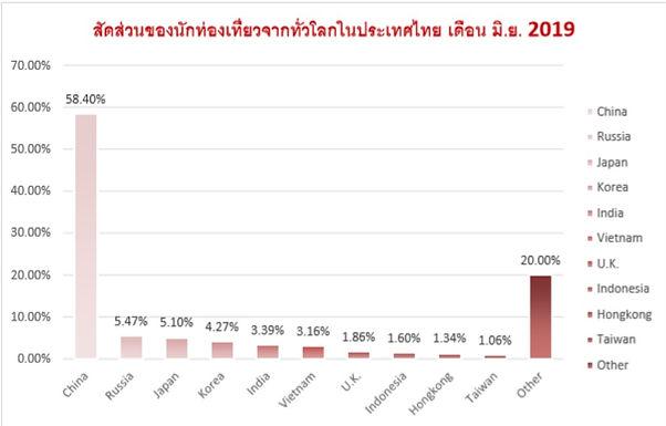 นักท่องเที่ยวจีนในไทย ครองสัดส่วนมากกว่าร้อยละ 58