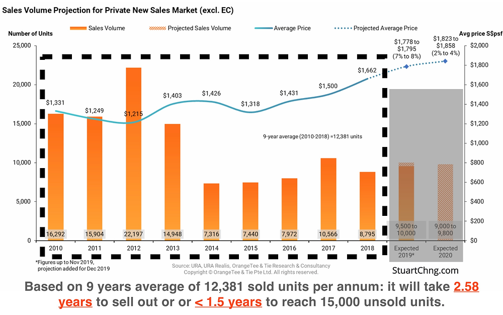 private new sales market sales volume projection 10 year average